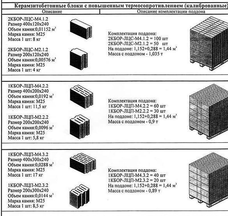 Маркировка блоков из керамзита