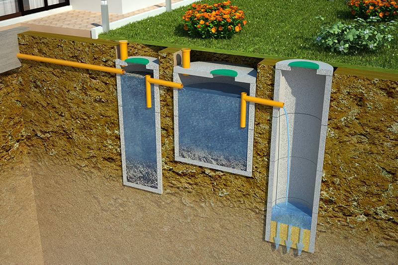 Септик с тремя последовательными резервуарами
