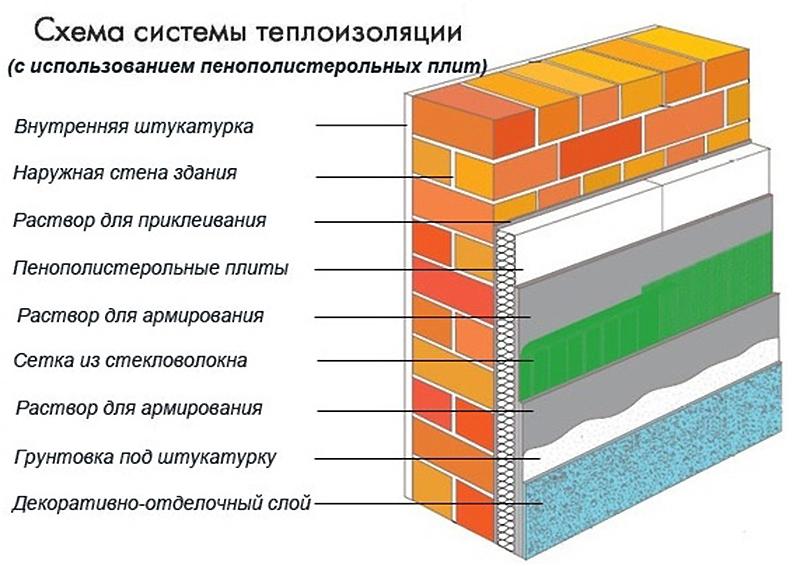 Утепление ППС кирпичных стен