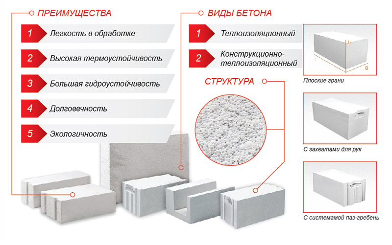Разновидности легкого бетона и его преимущества