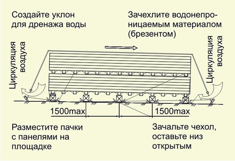 Складирование и хранение сендвич панелей