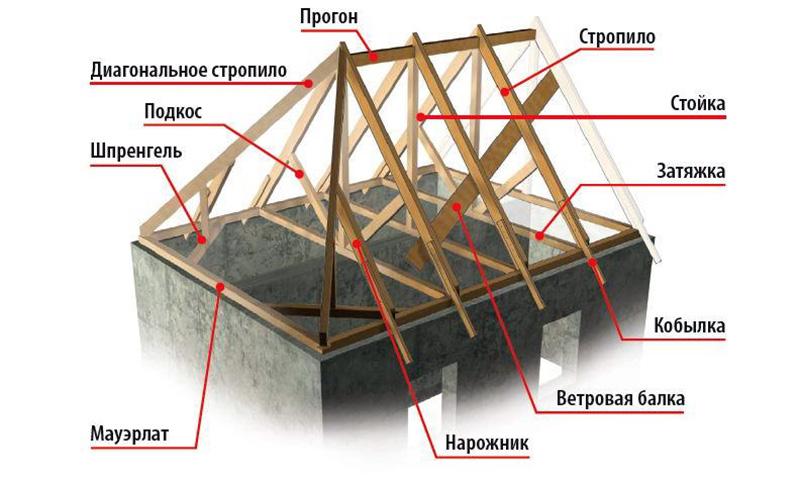 Крыша четырехскатная стропильная система