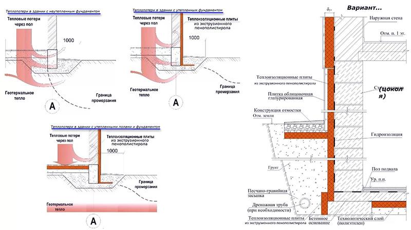Утепление фундамента изнутри пеноплексом