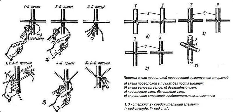 Способы ручной вязки арматуры