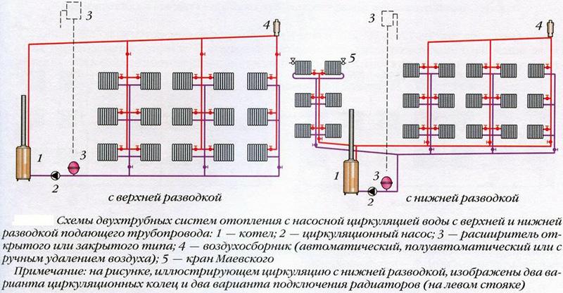 Отопление двухэтажного дома с верхней и нижней трубными разводками