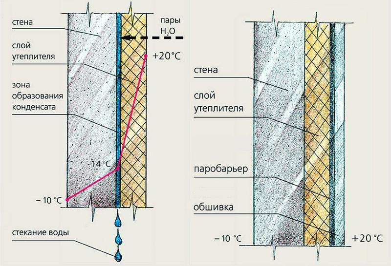 Результаты утепления стен пеноплексом