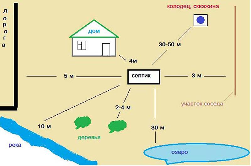 Схема размещения септика на участке