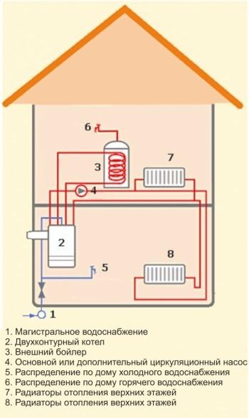 Схема монтажа системы отопления с использованием двухконтурного котла
