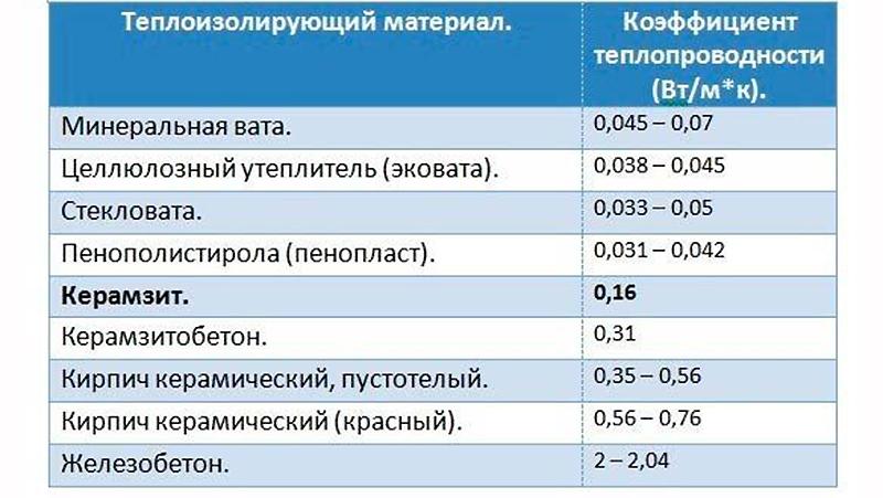 Сравнительные характеристики разных утеплителей