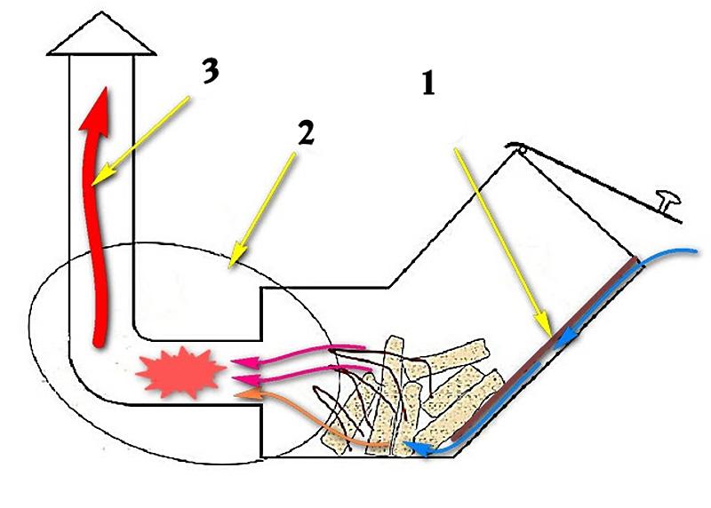 Усовершенствованная печь-ракета