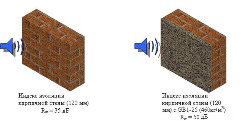 Повышение уровня звукоизоляции кирпичной стены утеплителем