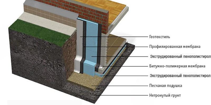 Теплоизоляция фундамента – общая схема утепления