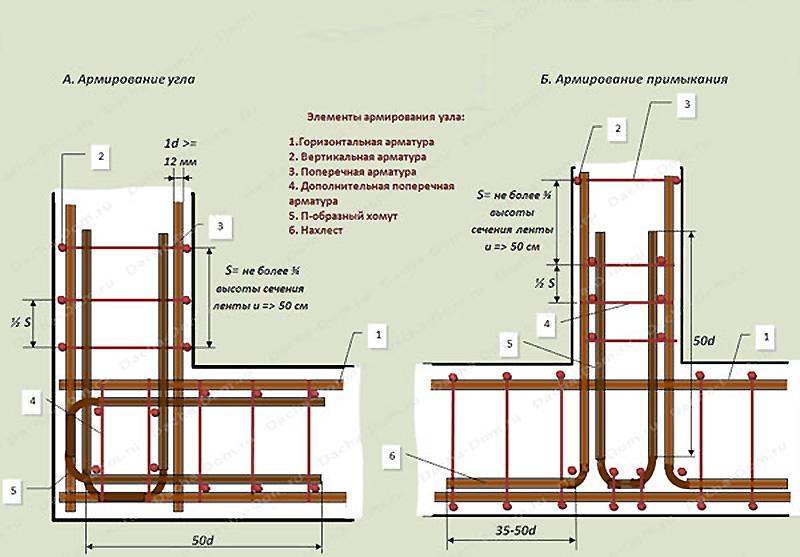 Расположение арматуры при вязке