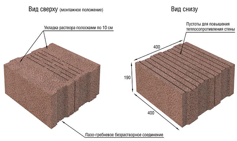 Нестандартные размеры блоков