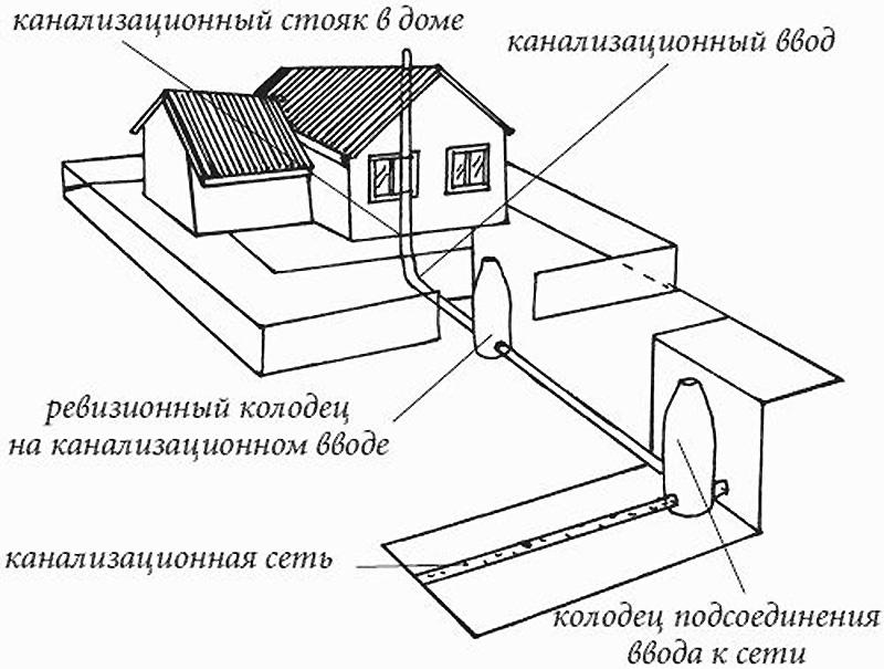 Расположение колодца и схема внешней канализации