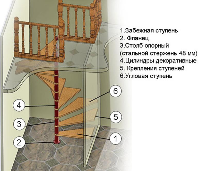 Винтовая конструкция на опоре