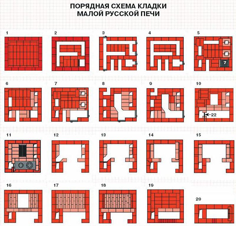 Схема порядной кладки русской печки
