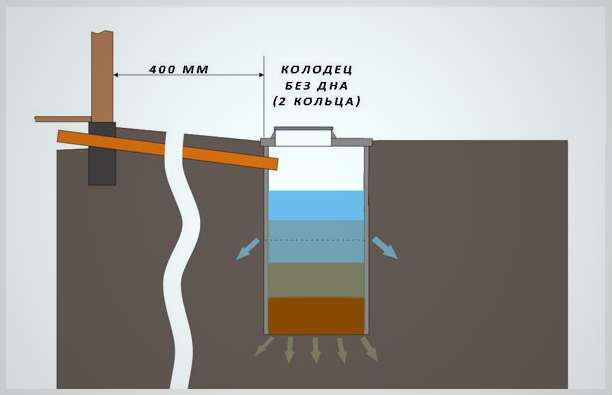 Вода, поступающая по стоку из бани в колодец без дна, впитывается в почву, необходимость использования ассенизаторской машины довольно низка.