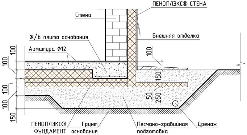 Схема утепления бетонного фундамента пеноплексом