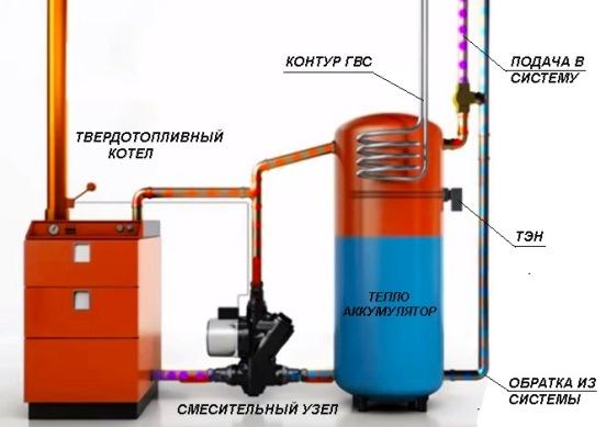 теплоаккумулятор для твердотопливного котла Результаты поиска Твёрдотопливный котёл + теплоакк