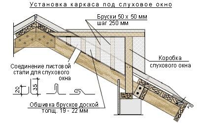 Схема чердачного дормера в поперечном разрезе