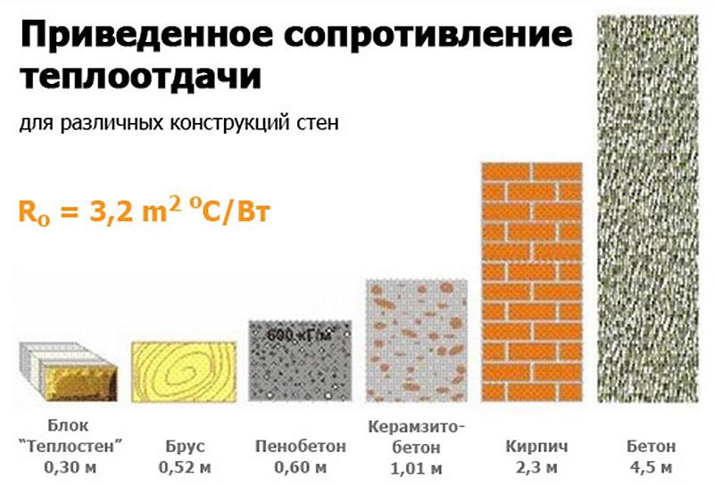 Свойства теплопроводности строительных блоков из керамзита