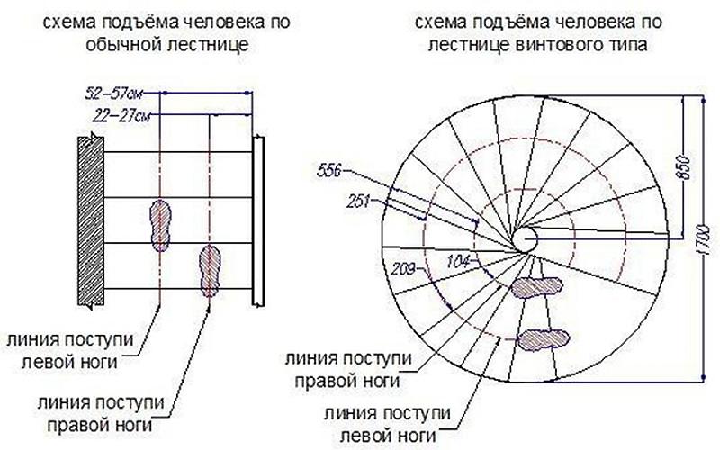 Данные для расчета спиральной лестницы