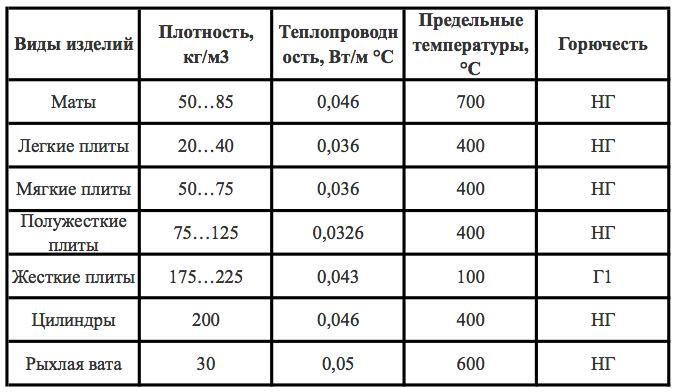 Сравнительная характеристика утеплителей