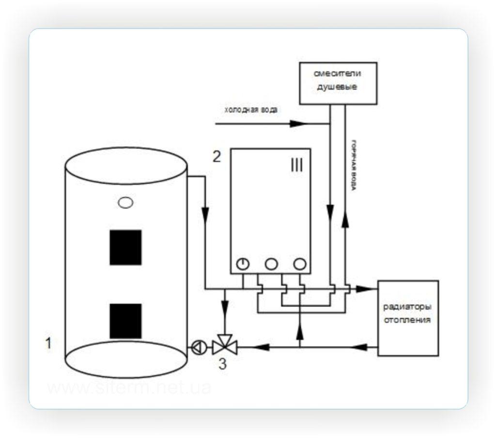 Установка котла в систему отопления