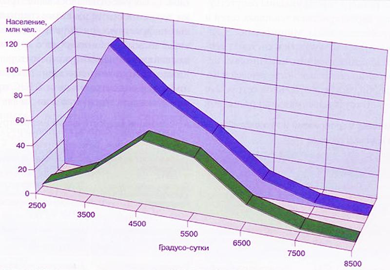График выражения градусо-суток от численности населения