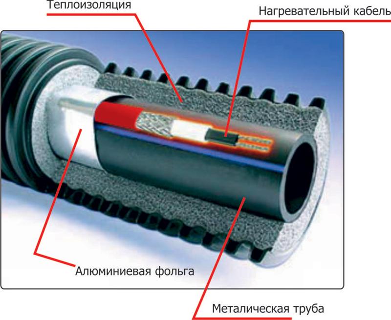 Утепление электрическим кабелем
