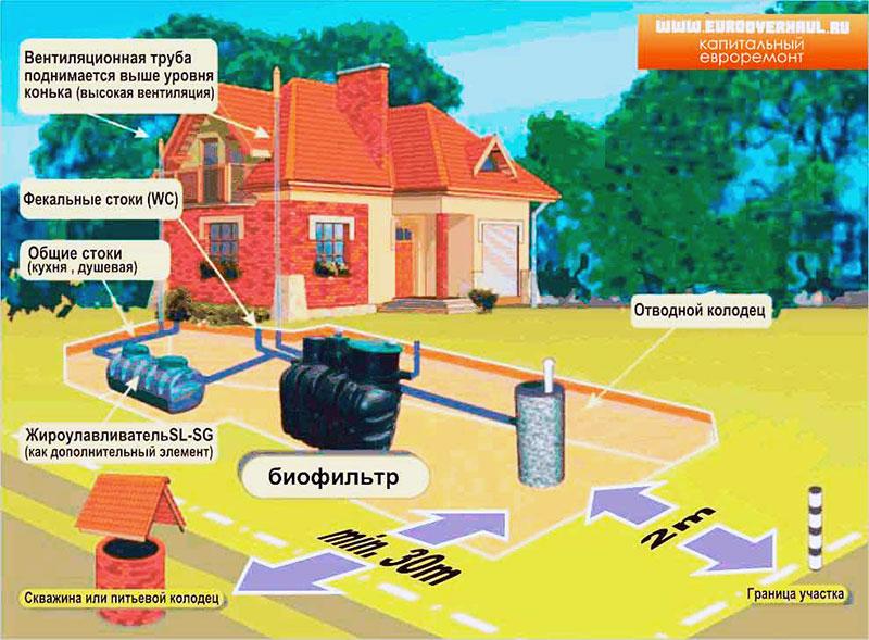 Как правильно разместить узлы канализации на приусадебном участке