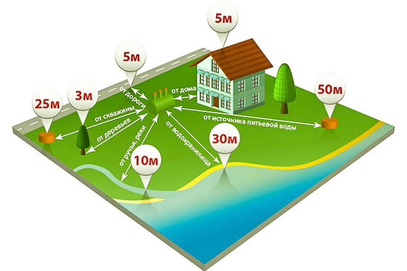 Правила размещения промышленного септика во дворе дома
