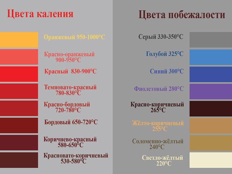 Цветовая палитра каления стали