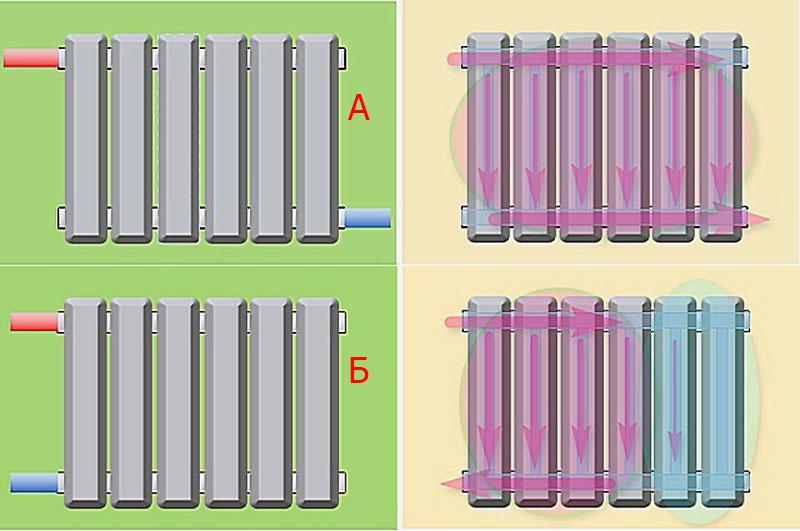 Варианты подсоединения батарей