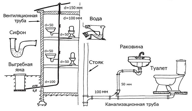 Самодельная внутренняя канализация для 2-этажного дома