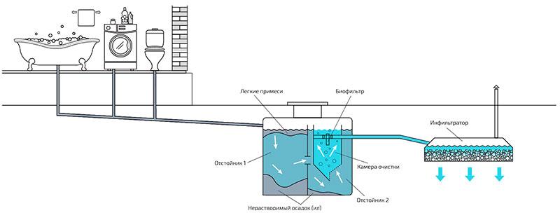 Автономная канализация в частном доме своими руками – схема с двумя камерами