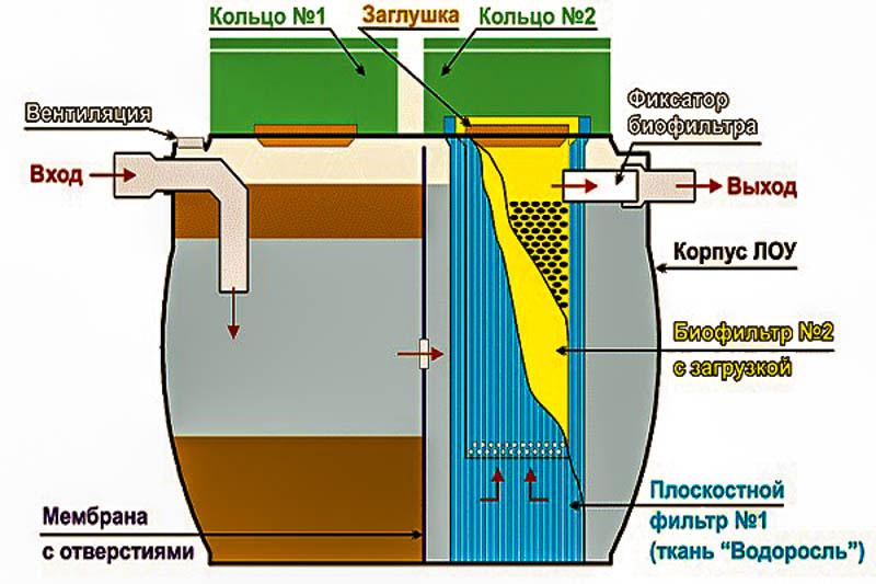 Автономная канализация-септик для частного дома