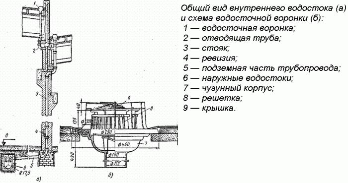 Схема внутреннего водостока