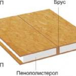 СИП-панели состоят из нескольких слоев: ОСП-плит и утеплителя
