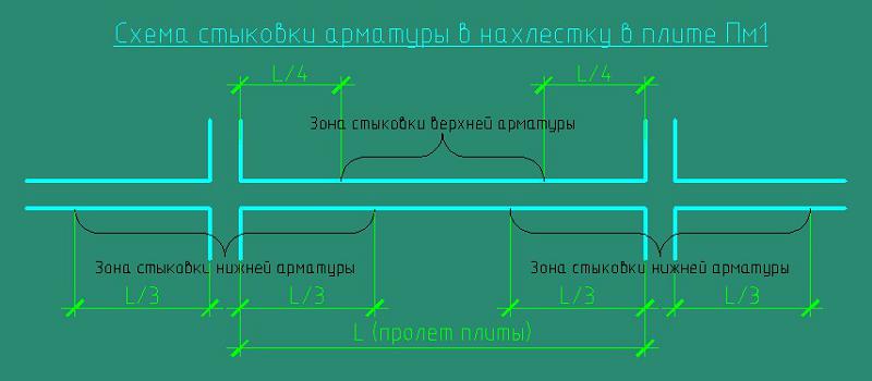 схема стыковки арматуры в нахлестку в плите Пм1