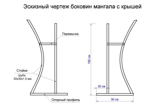 боковины мангала с крышей чертеж