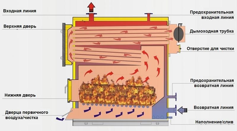Конструкционные особенности камеры сгорания