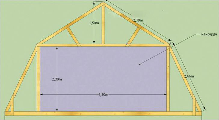 Наглядный пример полноценного жилого помещения в мансардной крыше