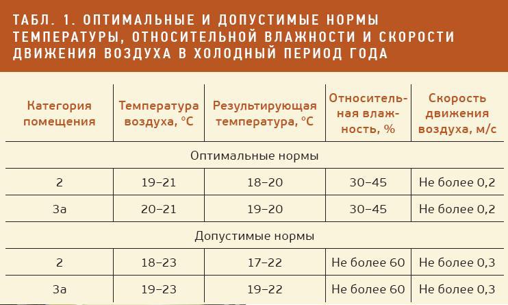 оптимальные и допустимые нормы температуры в холодное время года