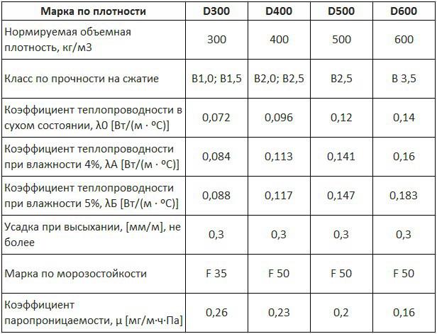 классификация газобетона