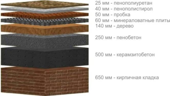 Схема сравнения теплоизолирующих свойств различных строительных материалов
