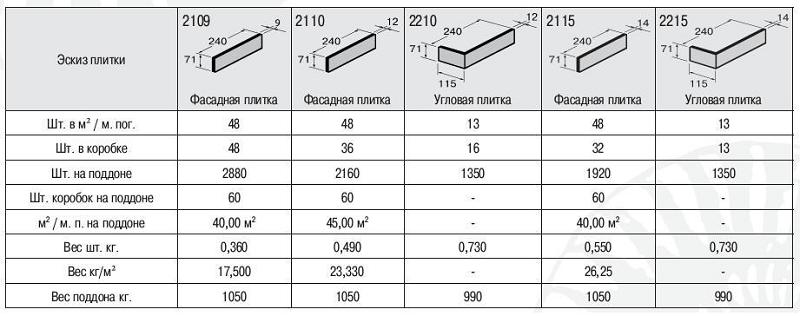 Размер плиток