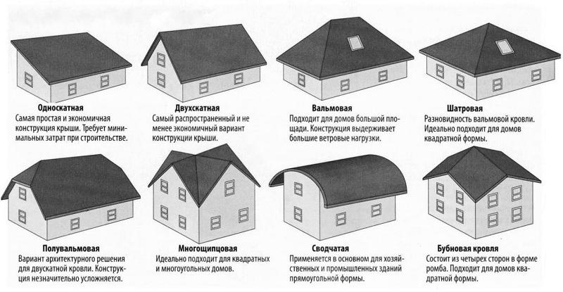 Основные виды мансардных крыш