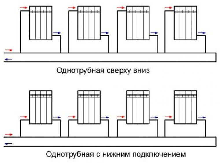 Варианты подключения радиаторов при однотрубной системе отопления